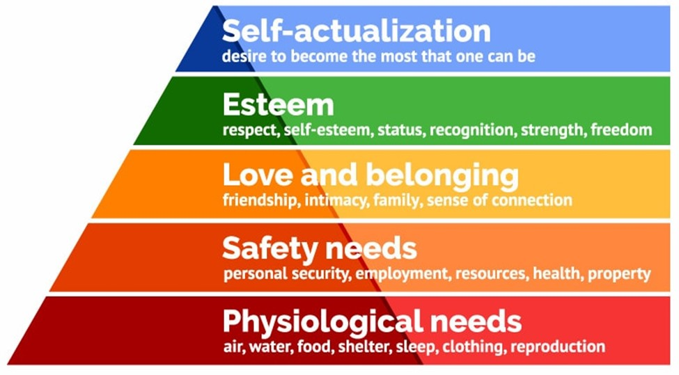 human-needs