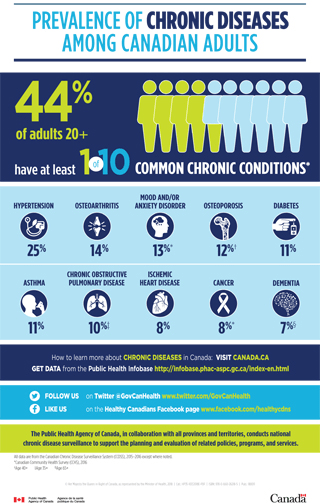 Prevalence of chronic diseases