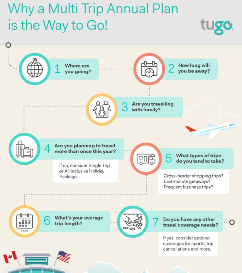 TuGo Multi-Trip Infographic