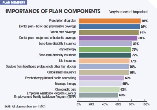 Importance of Prescription Drug Coverage